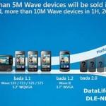 Революционный телефон Samsung Bada 2,0 — опрометчивый ход Самсунга