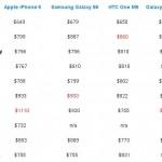 Сравнение цен на Galaxy S6, iPhone 6 и One M9