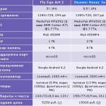 Характеристики, обзор и отзывы о новом телефоны Fly IQ455 Ego Art 2
