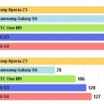Тест батареи(аккумулятор) LG G4 на живучесть