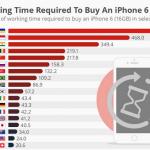 Сколько надо часов работы, чтобы купить новый  iPhone 6?