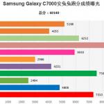 Новый Galaxy C7? Смартфон был тестирован AnTuTu