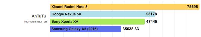 Sony Xperia XA производительность