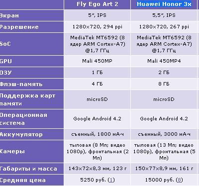Ego Art 2 и Huawei Honor 3x