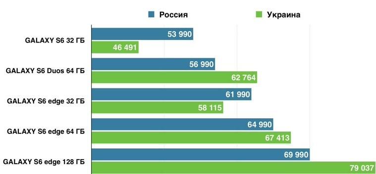 цены смартфонов России или Украине