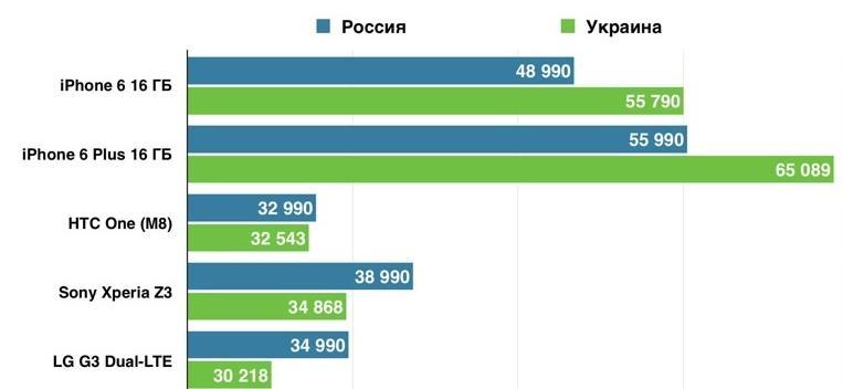 сравнение России или Украине