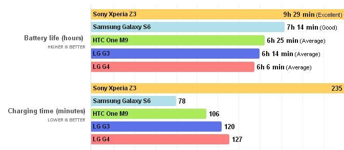 жизнь аккумулятора LG G4