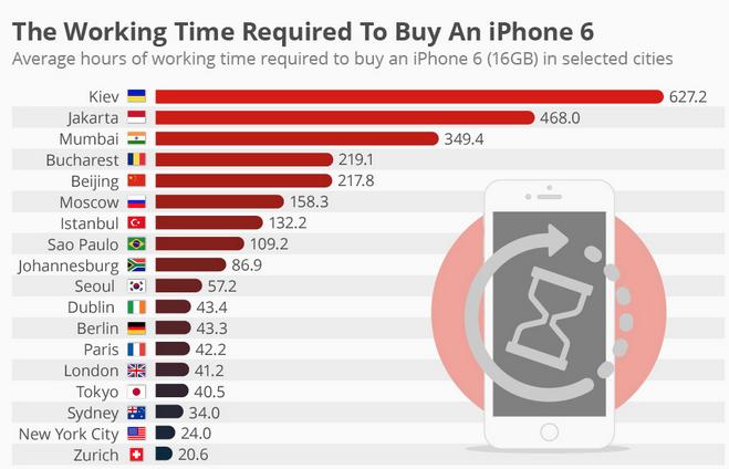 часы работы для покупки iphone 6