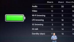 Как показывать заряд батареи в процентах на iPhone 6s и 6s Plus
