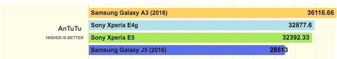 тест производительности Sony Xperia E5