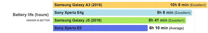 сравнение аккумулятора Sony Xperia E5