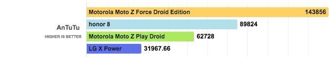 производительность Moto Z Play Droid