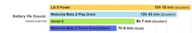 Z Play Droid аккумулятор