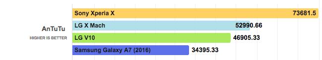 производительность LG X Mach