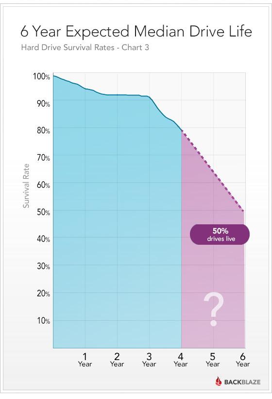 Статистика поломок жестких дисков