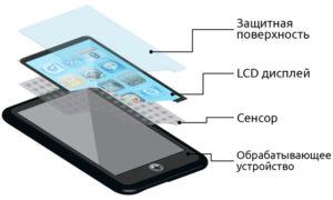 Разновидности сенсорных экранов