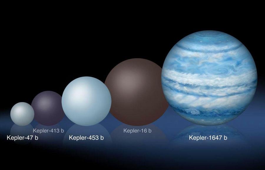 Kepler-413b в сравнении с другими планетами